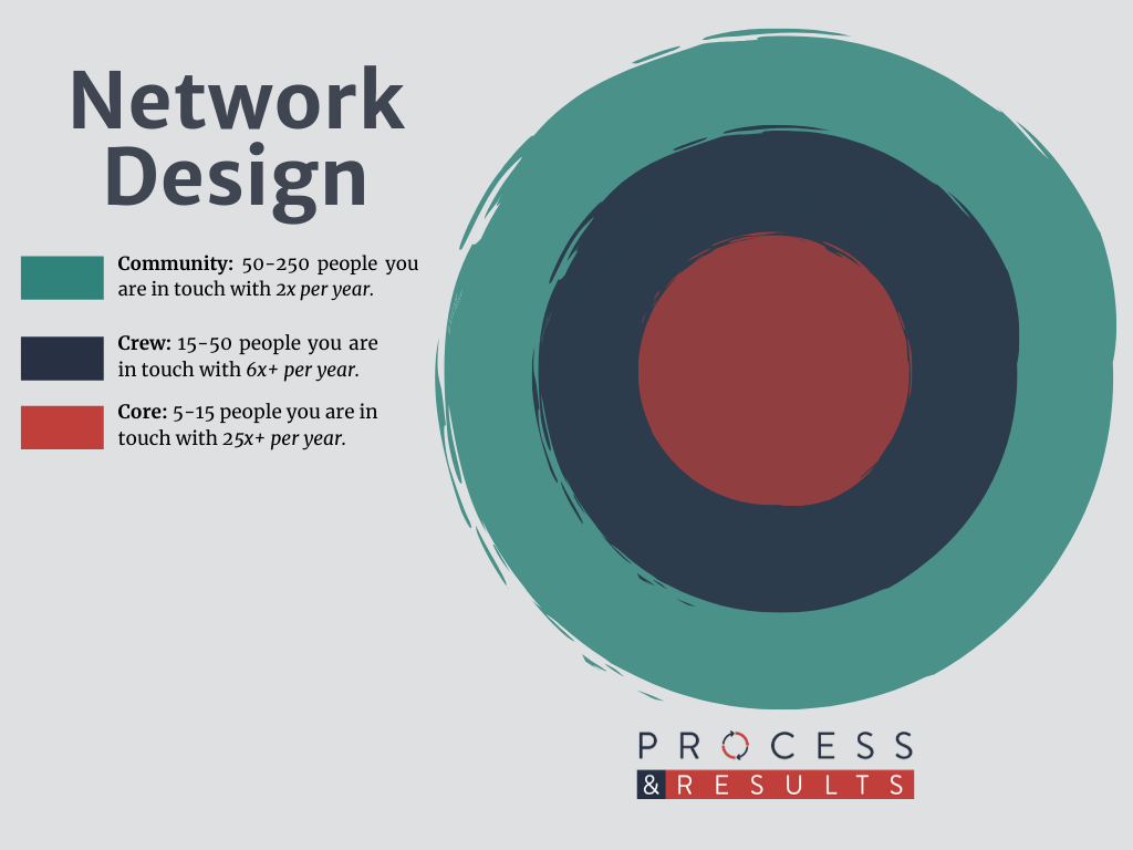 How to design your network.